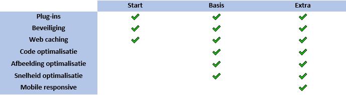 Website optimalisatie bundels