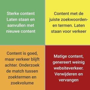 Content optimalisatie matrix